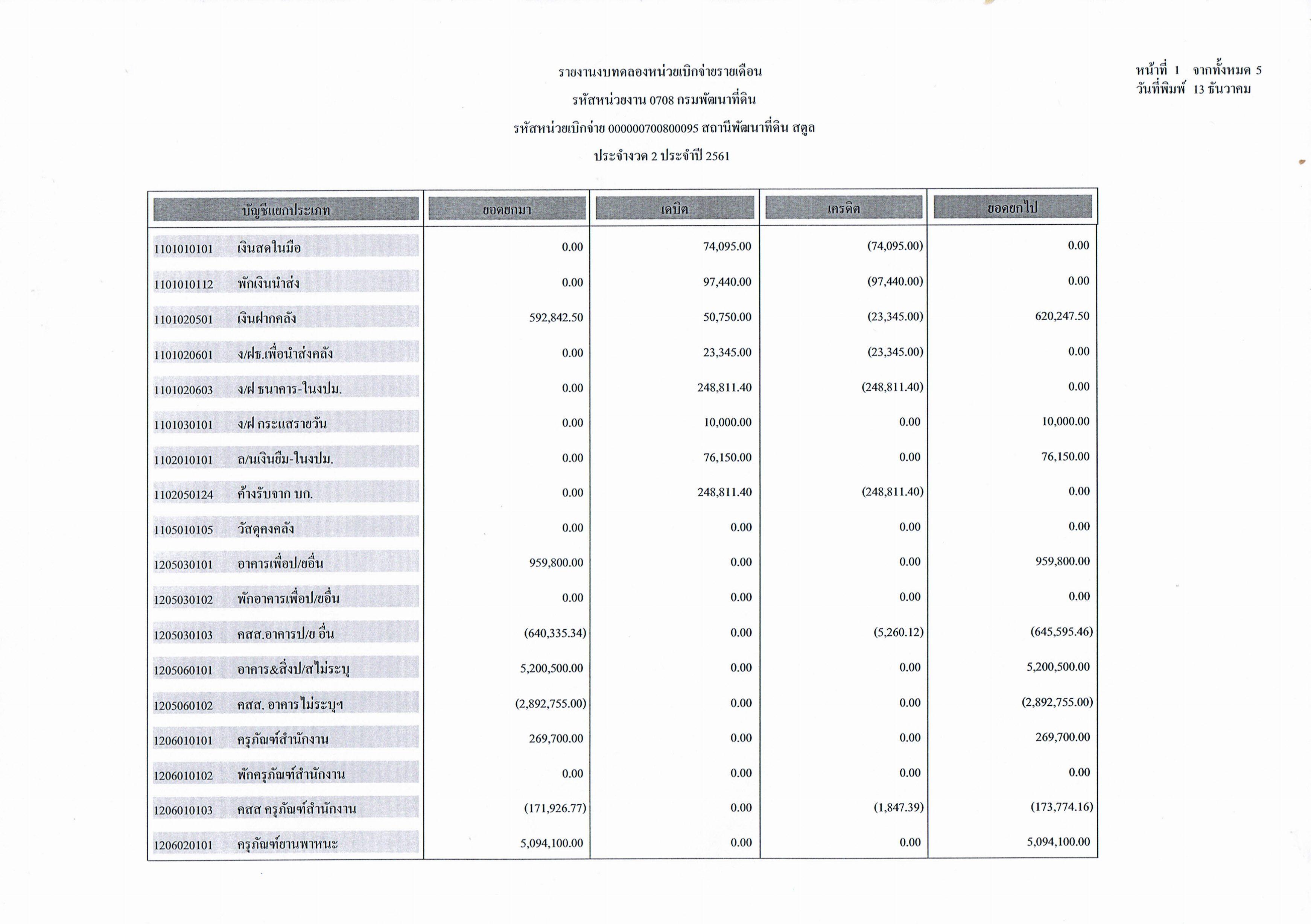 รายงานงบทดลองหน่วยเบิกจ่ายรายเดือน ประจำงวดที่ 2 ประจำปี 2561 หน้า 1