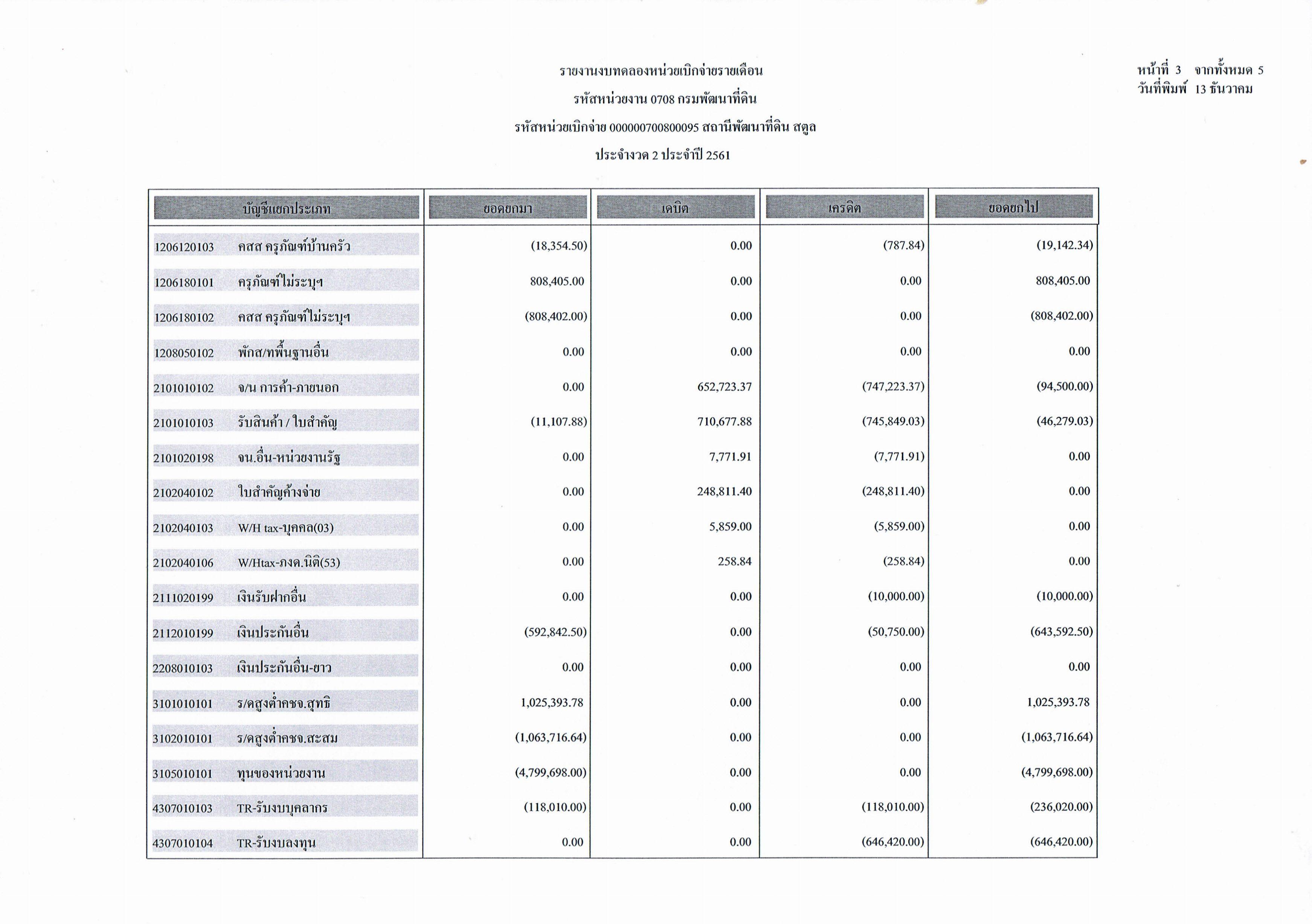 รายงานงบทดลองหน่วยเบิกจ่ายรายเดือน ประจำงวดที่ 2 ประจำปี 2561 หน้า 3