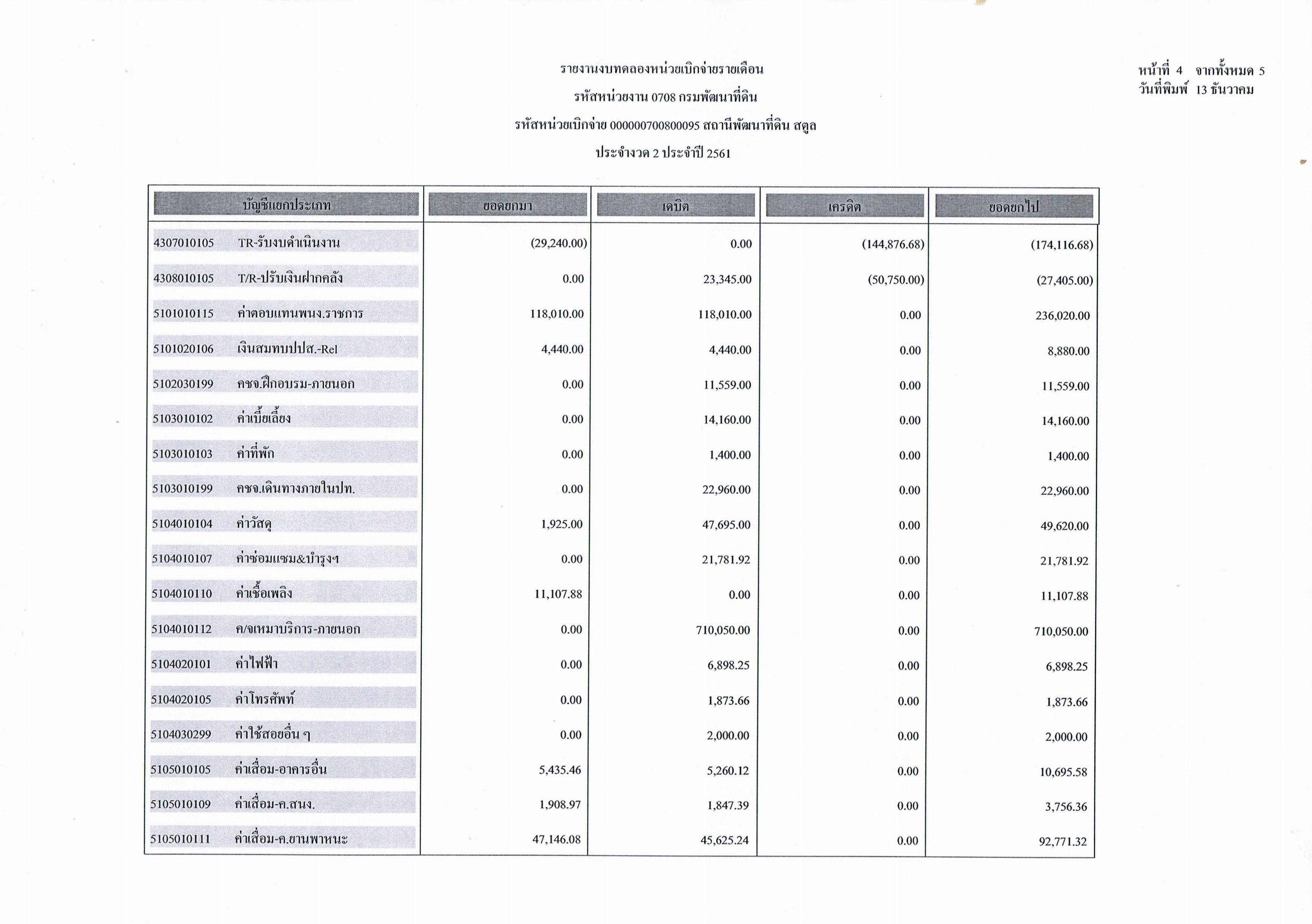 รายงานงบทดลองหน่วยเบิกจ่ายรายเดือน ประจำงวดที่ 2 ประจำปี 2561 หน้า 4