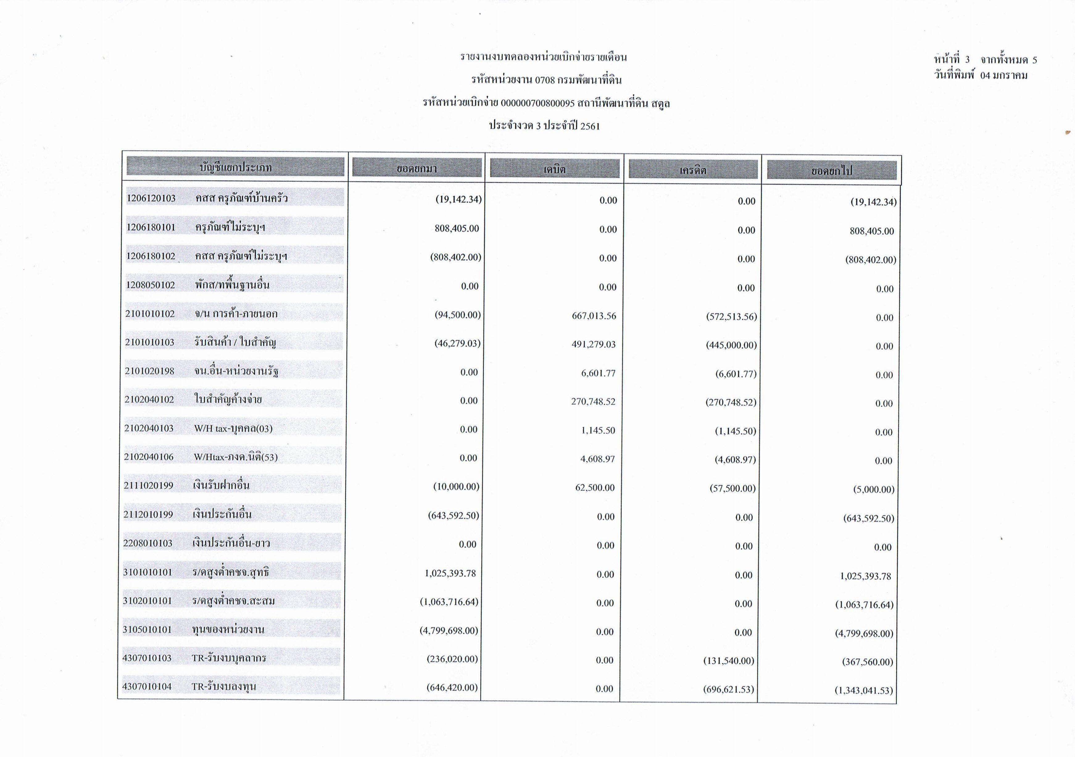 รายงานงบทดลองหน่วยเบิกจ่ายรายเดือนธันวาคม  ประจำงวด 3 ประจำปี 2561 3/5