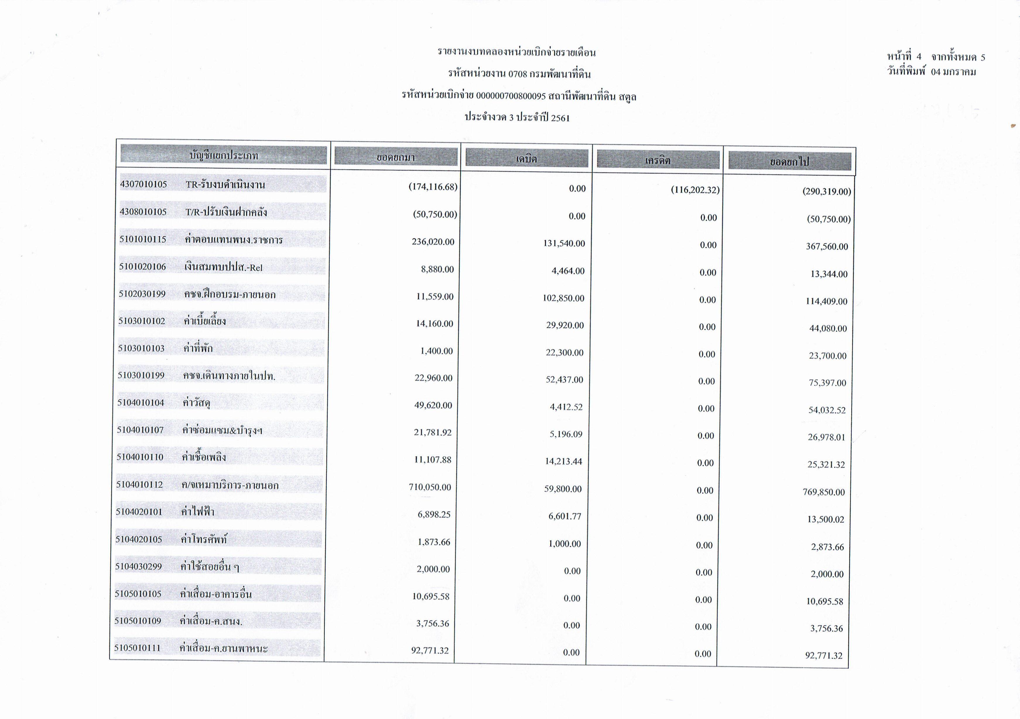 รายงานงบทดลองหน่วยเบิกจ่ายรายเดือนธันวาคม  ประจำงวด 3 ประจำปี 2561 4/5