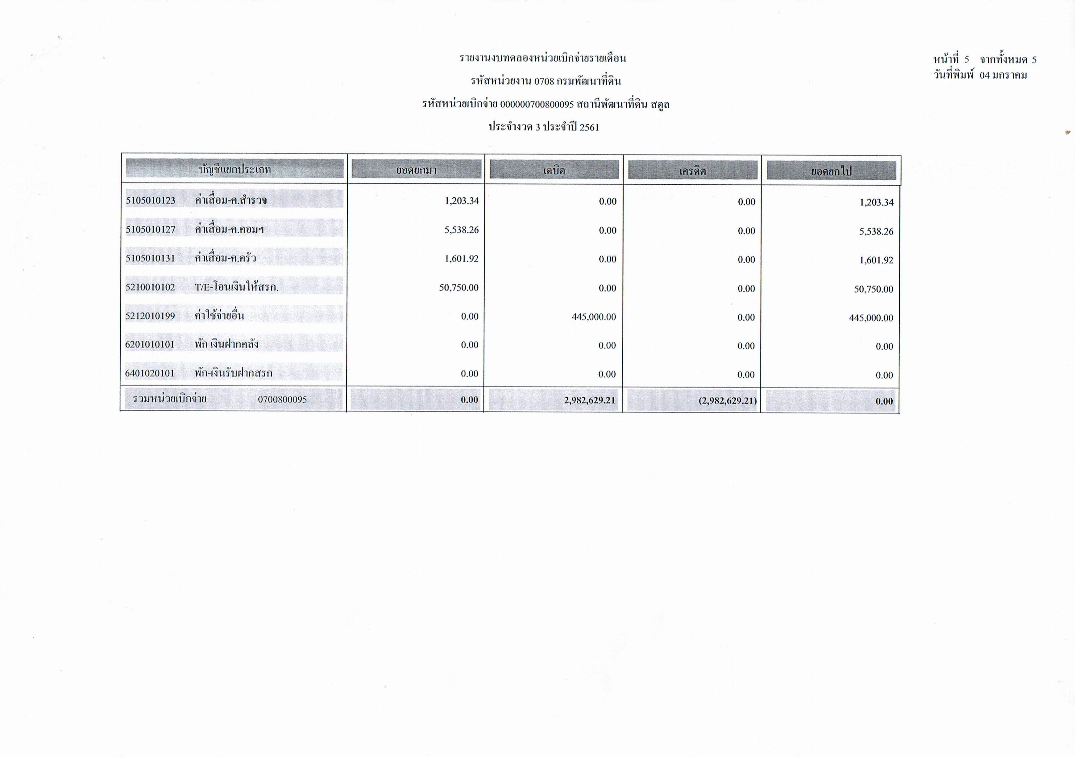 รายงานงบทดลองหน่วยเบิกจ่ายรายเดือนธันวาคม  ประจำงวด 3 ประจำปี 2561 5/5