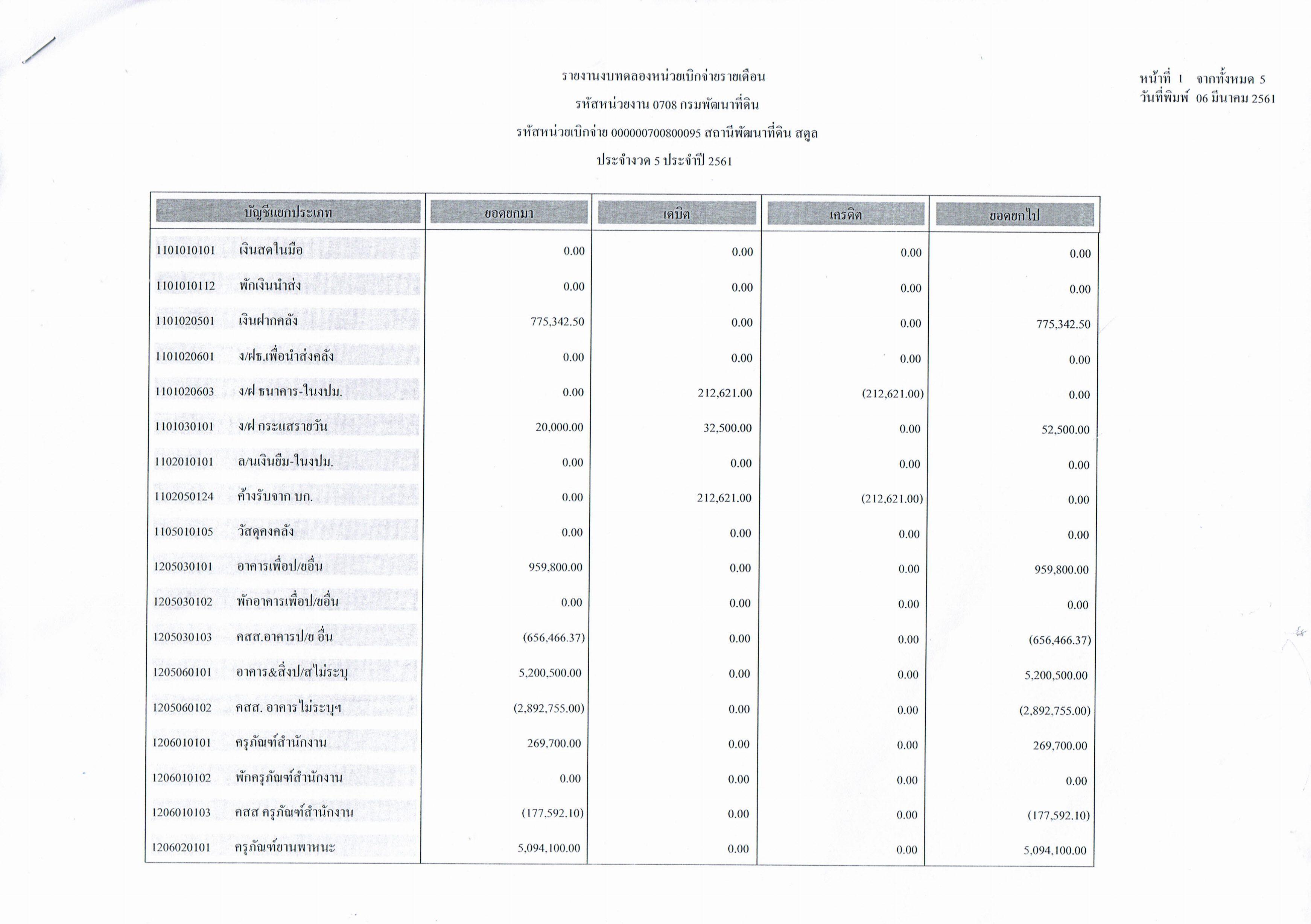 รายงานงบทดลองหน่วยเบิกจ่ายรายเดือนกุมภาพันธ์ ประจำงวด 5 ประจำปี 2561 1/5