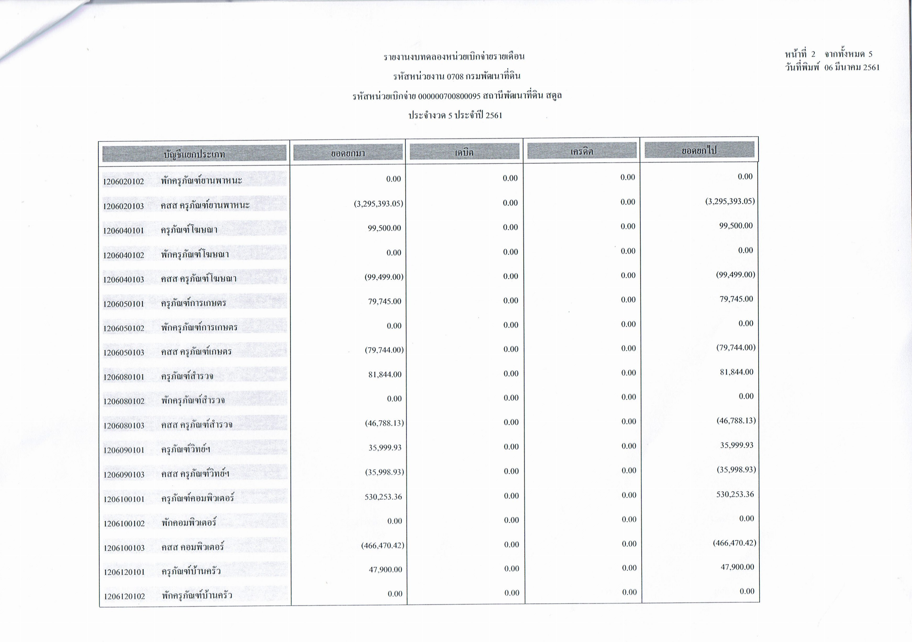 รายงานงบทดลองหน่วยเบิกจ่ายรายเดือนกุมภาพันธ์ ประจำงวด 5 ประจำปี 2561 2/5