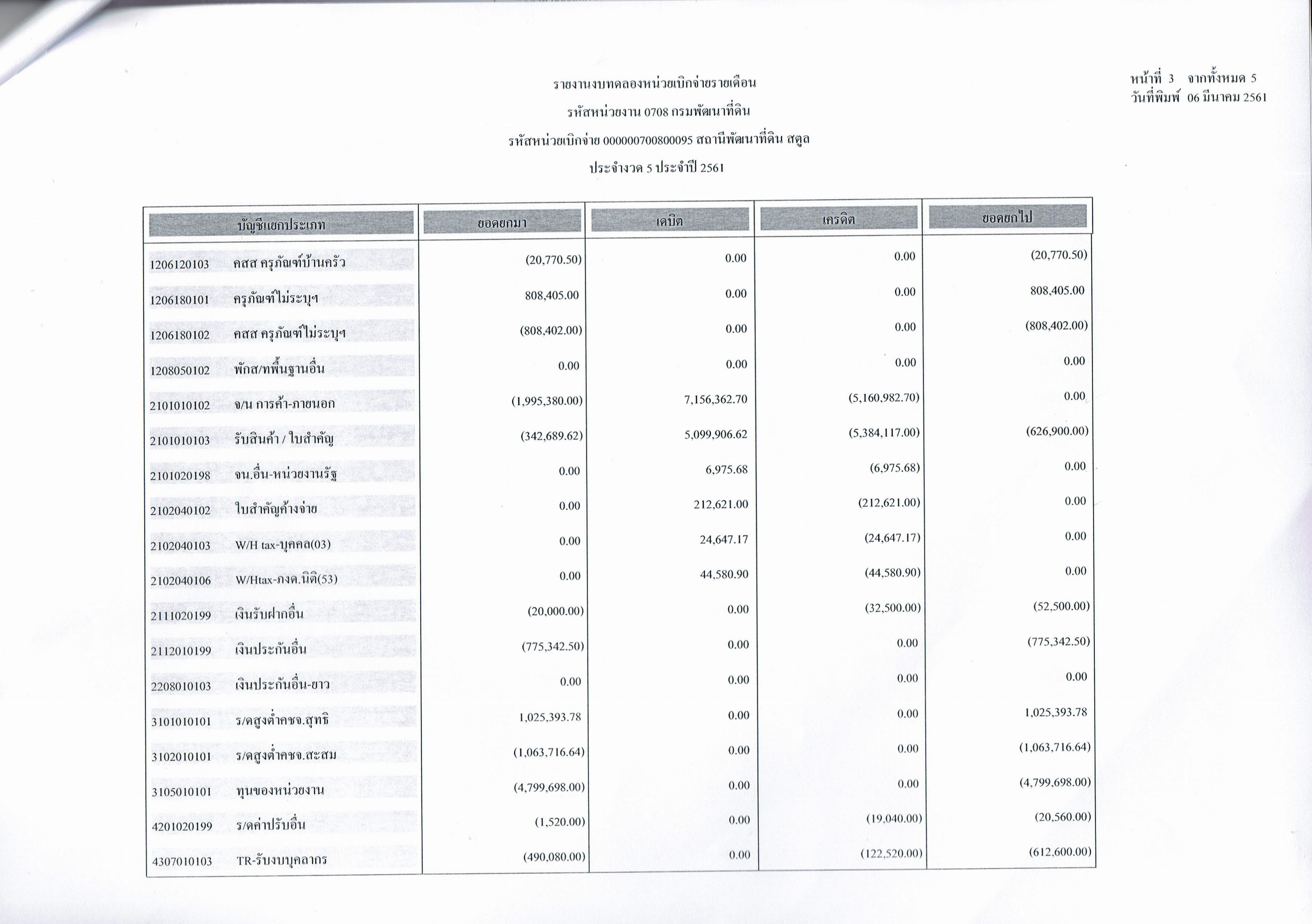 รายงานงบทดลองหน่วยเบิกจ่ายรายเดือนกุมภาพันธ์ ประจำงวด 5 ประจำปี 2561 3/5