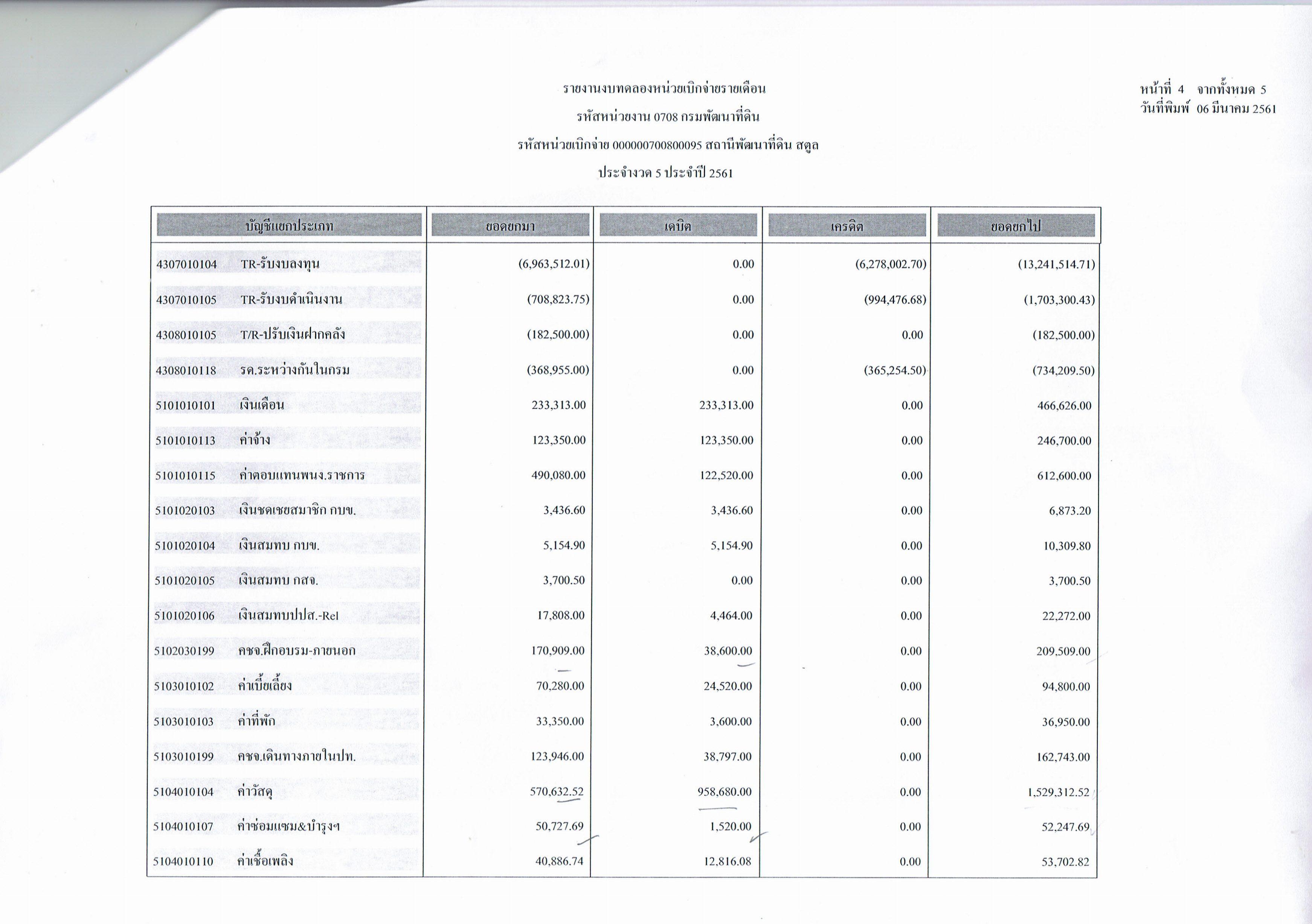 รายงานงบทดลองหน่วยเบิกจ่ายรายเดือนกุมภาพันธ์ ประจำงวด 5 ประจำปี 2561 4/5