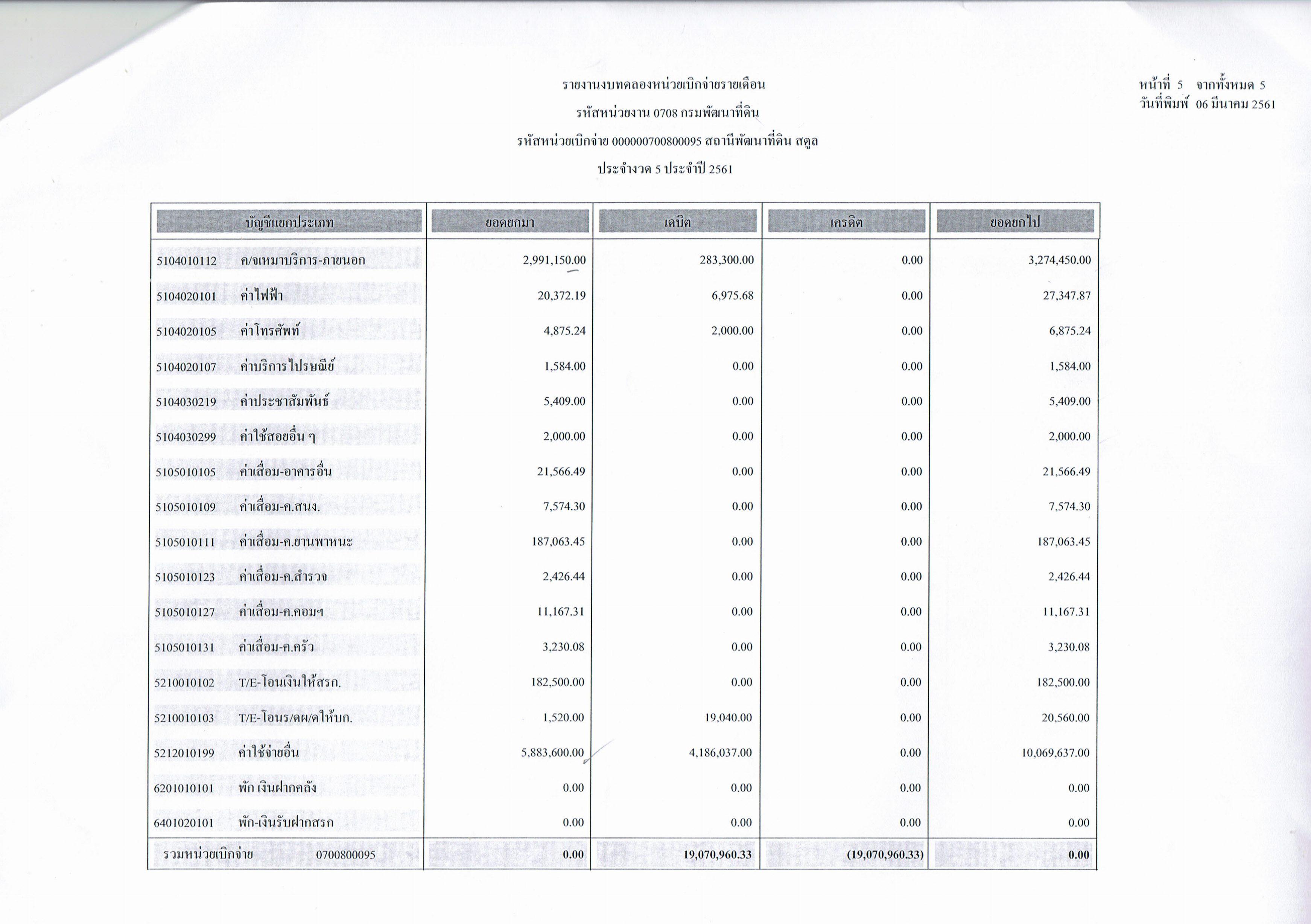รายงานงบทดลองหน่วยเบิกจ่ายรายเดือนกุมภาพันธ์ ประจำงวด 5 ประจำปี 2561 5/5