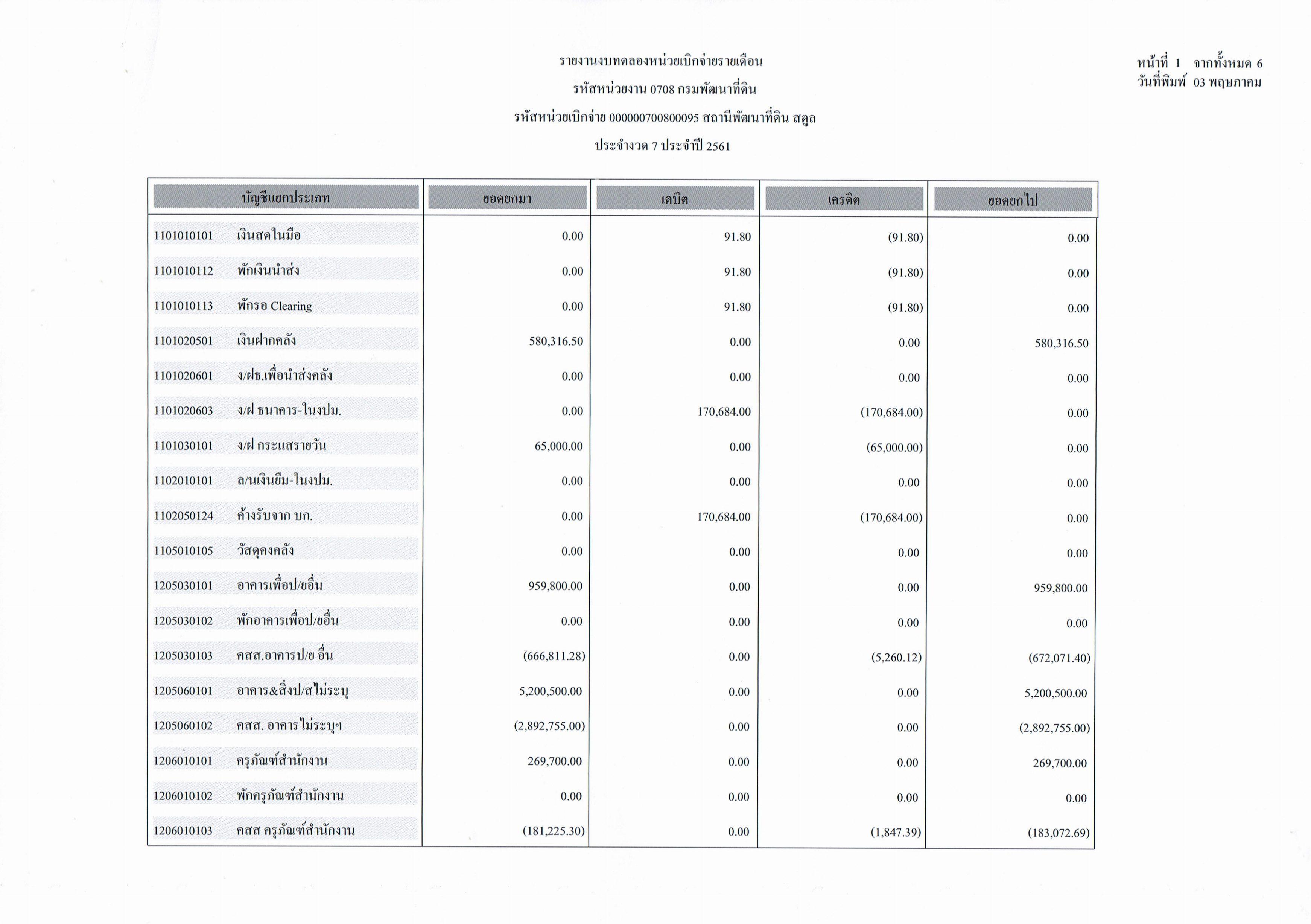 รายงานงบทดลองหน่วยเบิกจ่ายรายเดือนเมษายน ประจำงวด 7 ประจำปี 256_1
