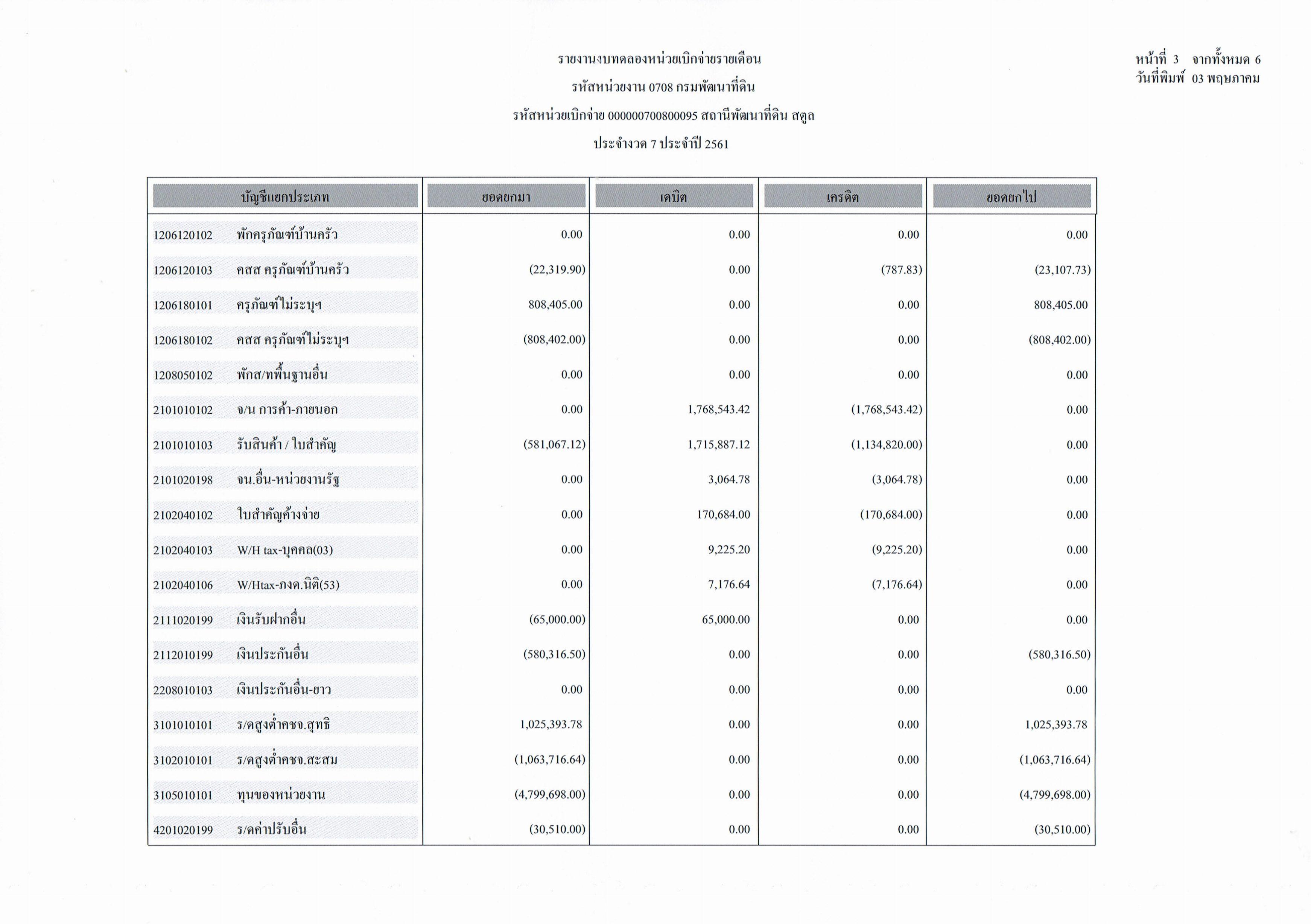 รายงานงบทดลองหน่วยเบิกจ่ายรายเดือนเมษายน ประจำงวด 7 ประจำปี 256_3