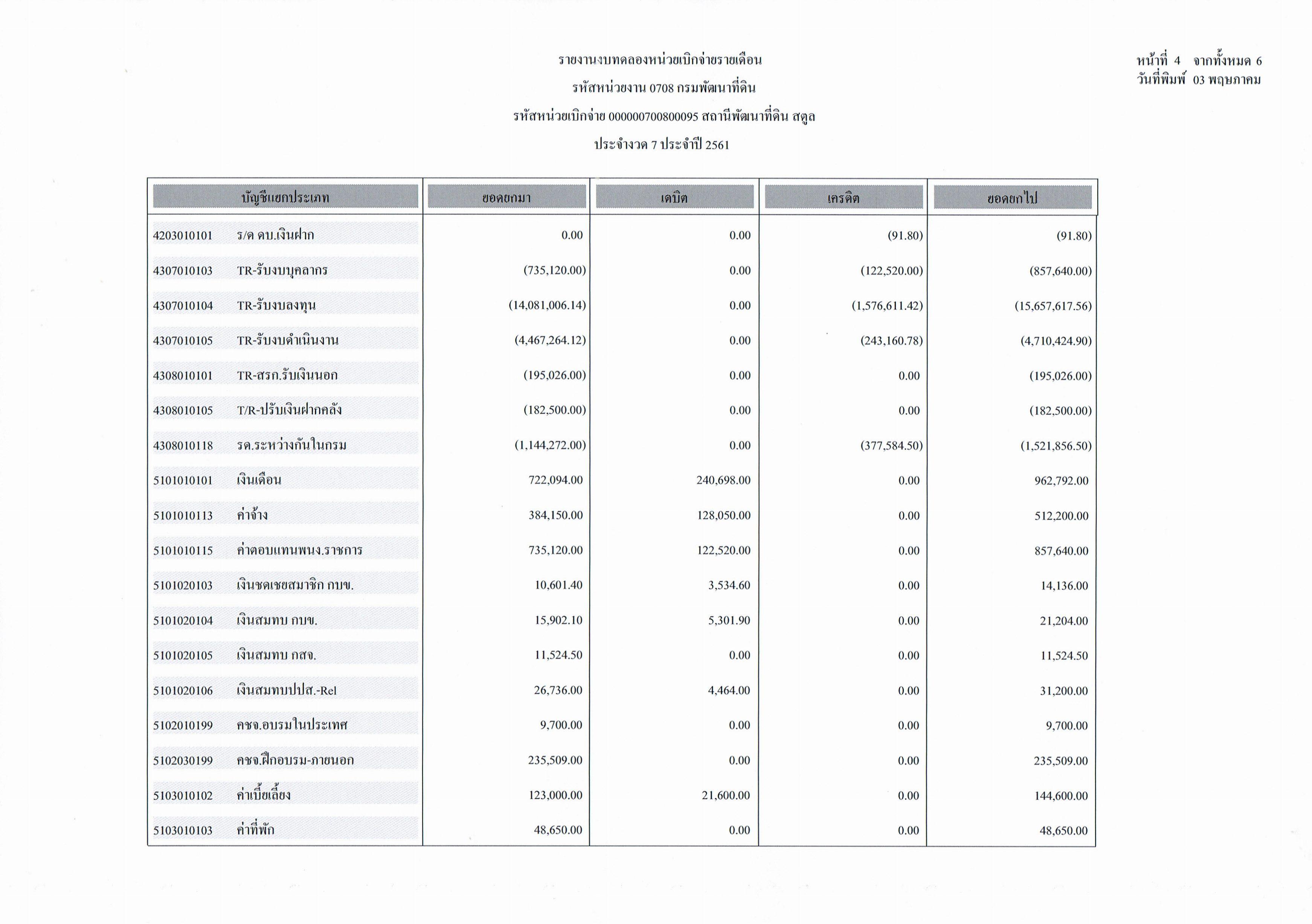 รายงานงบทดลองหน่วยเบิกจ่ายรายเดือนเมษายน ประจำงวด 7 ประจำปี 256_4