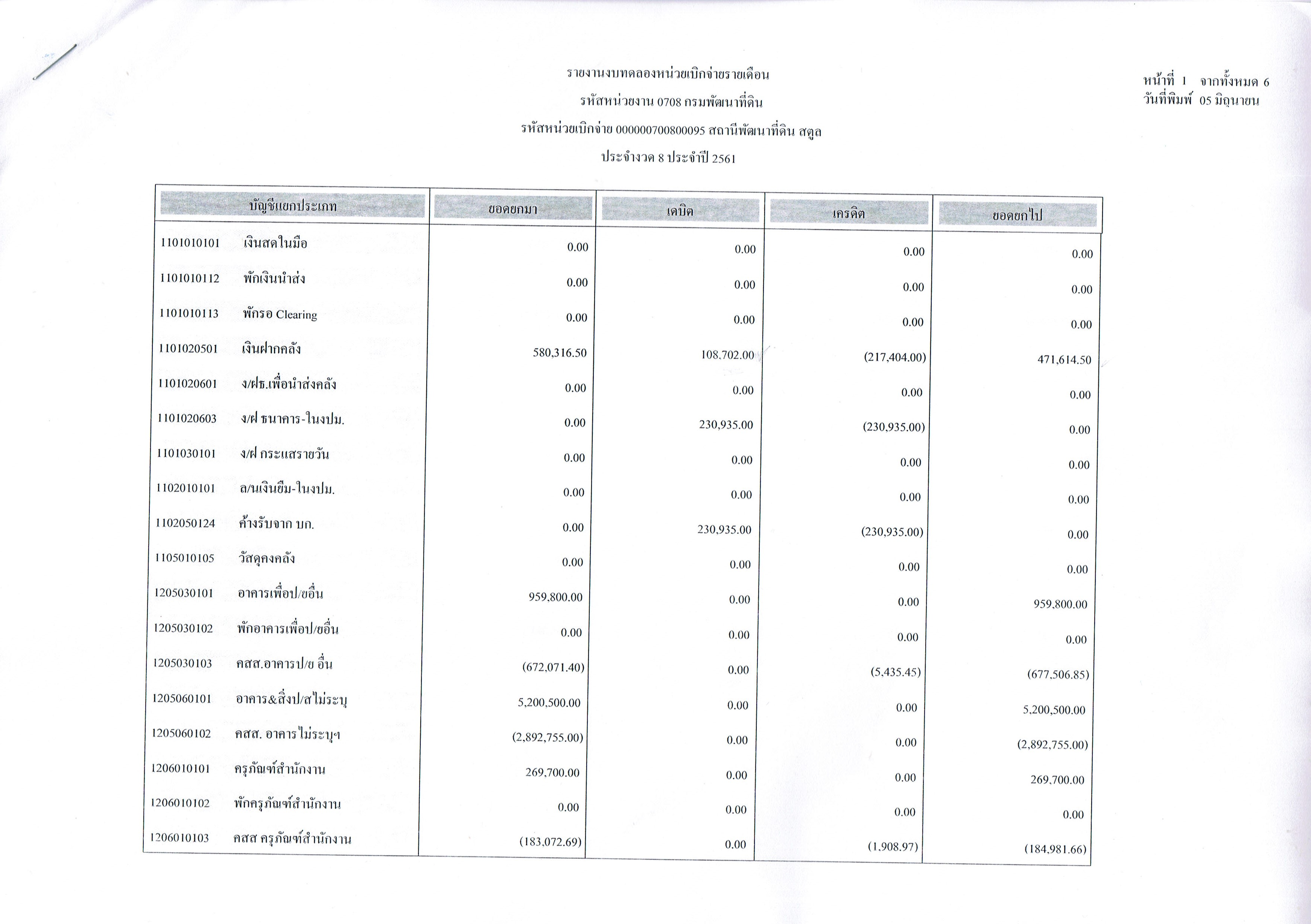 รายงานงบทดลองหน่วยเบิกจ่ายรายเดือนพฤษภาคม ประจำงวด 8 ประจำปี 2561_1