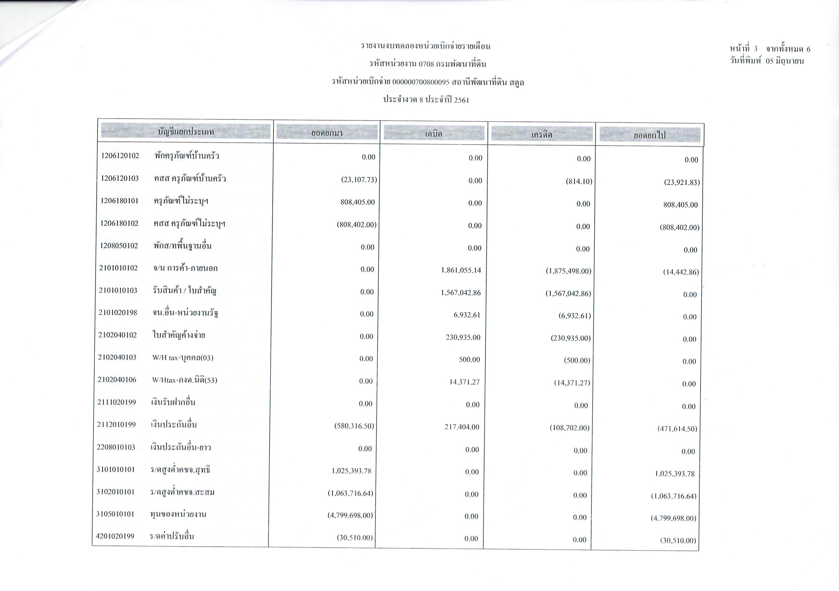 รายงานงบทดลองหน่วยเบิกจ่ายรายเดือนพฤษภาคม ประจำงวด 8 ประจำปี 2561_3