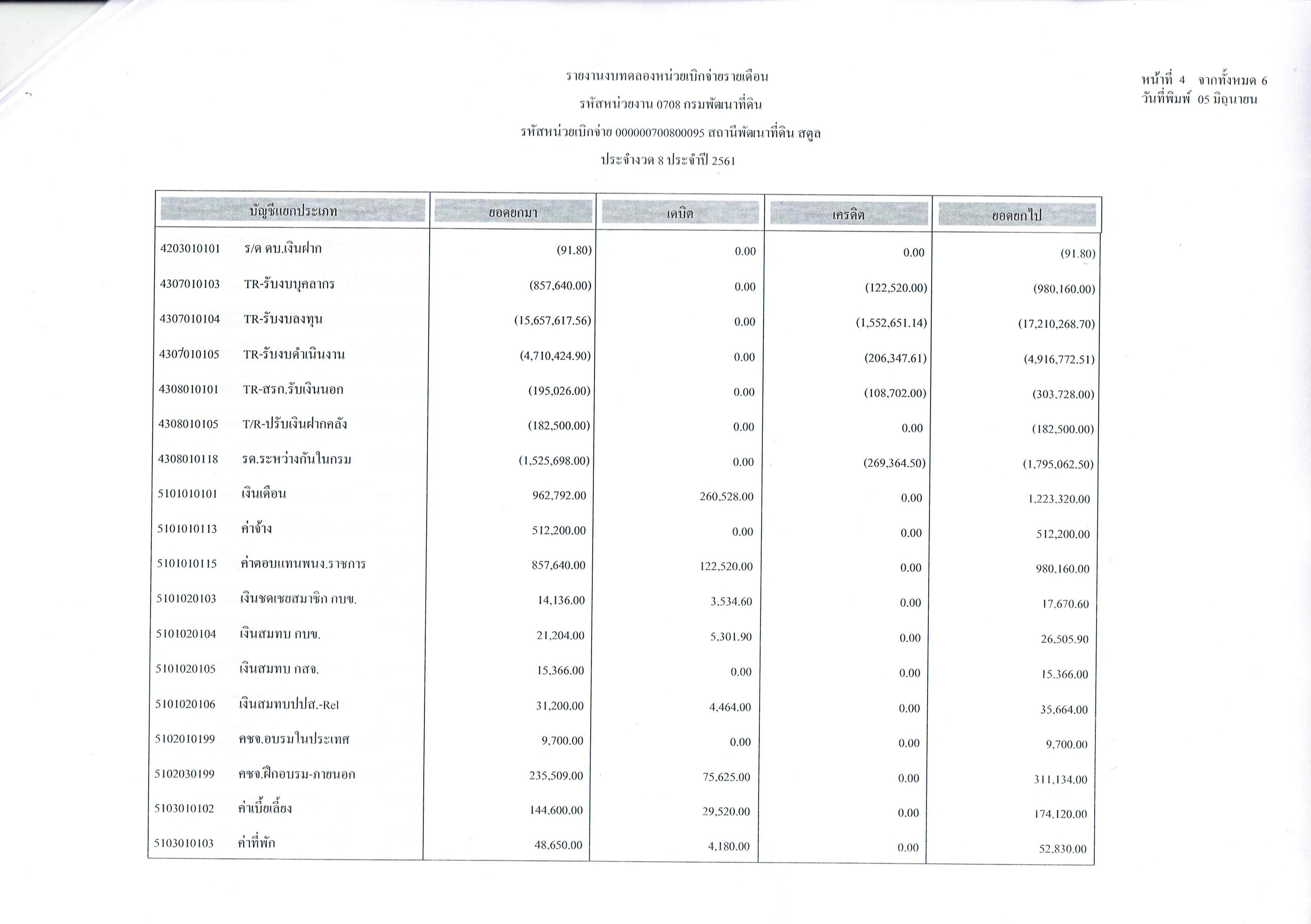 รายงานงบทดลองหน่วยเบิกจ่ายรายเดือนพฤษภาคม ประจำงวด 8 ประจำปี 2561_4