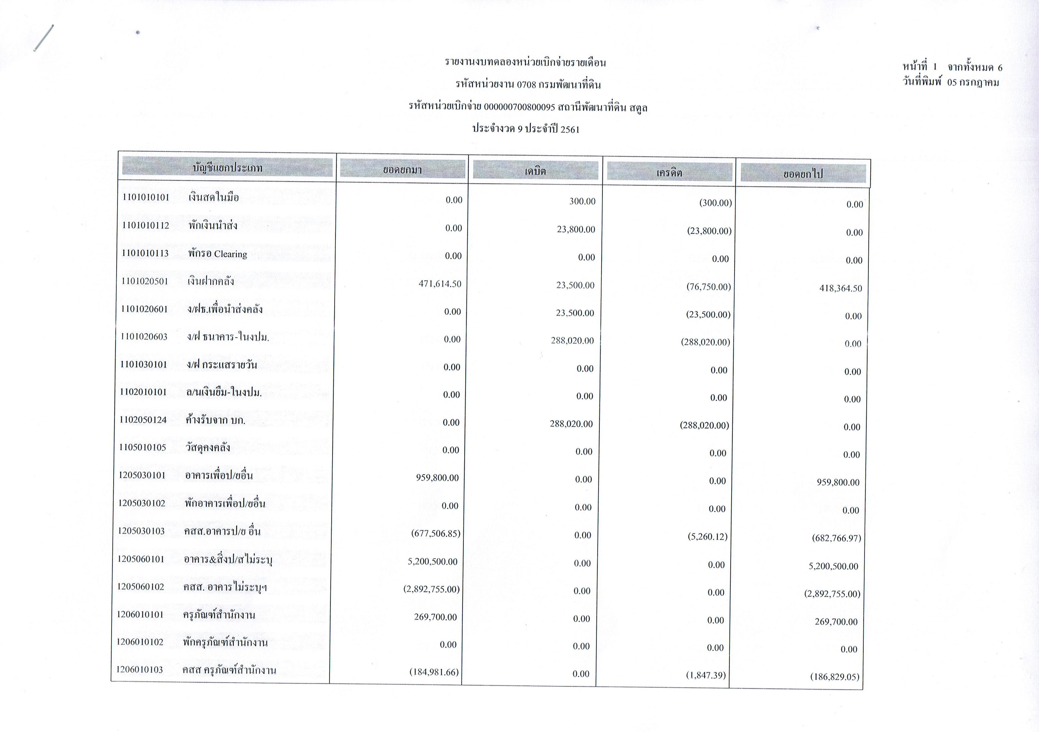รายงานงบทดลองหน่วยเบิกจ่ายรายเดือนมิถุนายน ประจำงวด 9 ประจำปี 2561 1