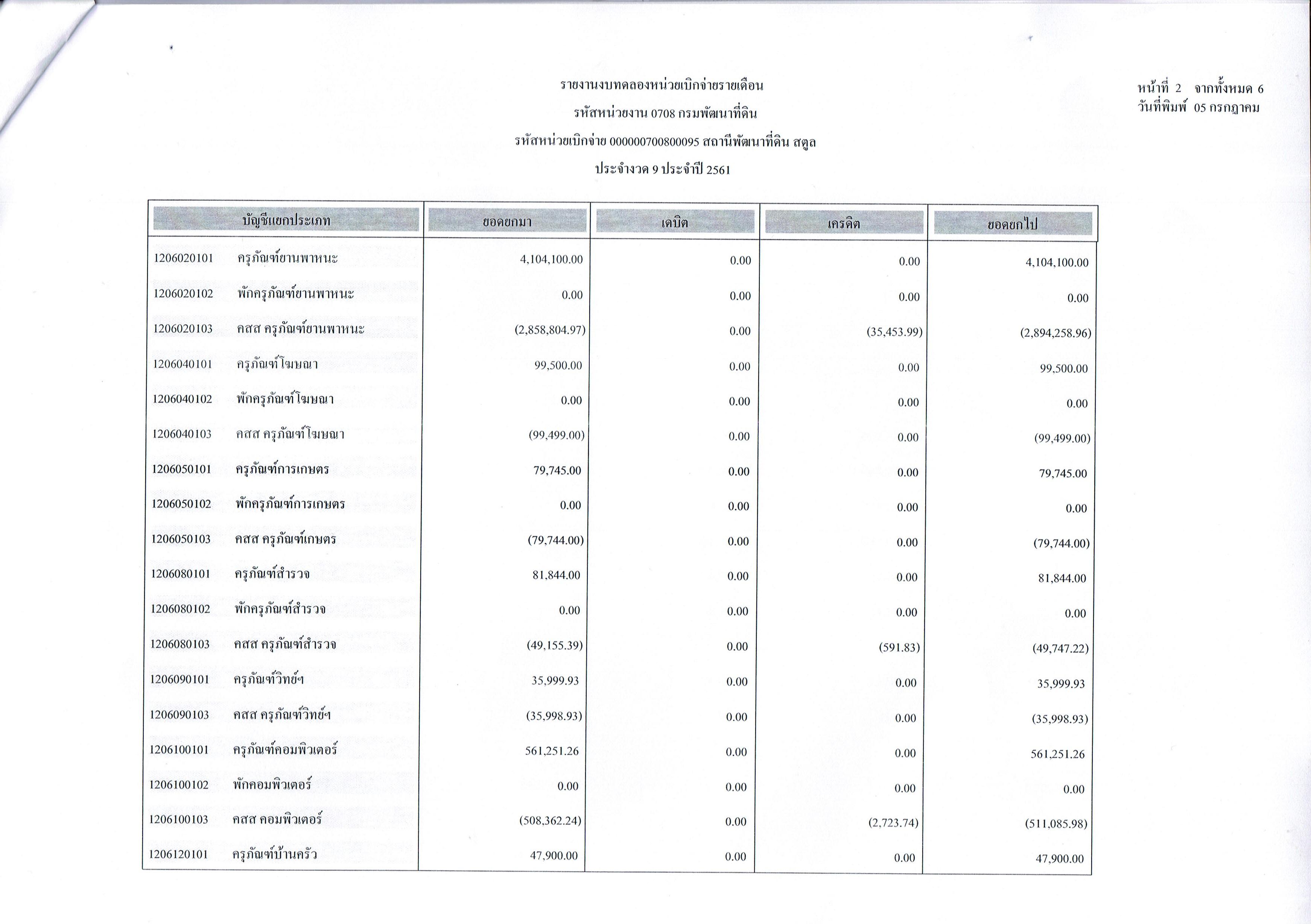 รายงานงบทดลองหน่วยเบิกจ่ายรายเดือนมิถุนายน ประจำงวด 9 ประจำปี 2561 2