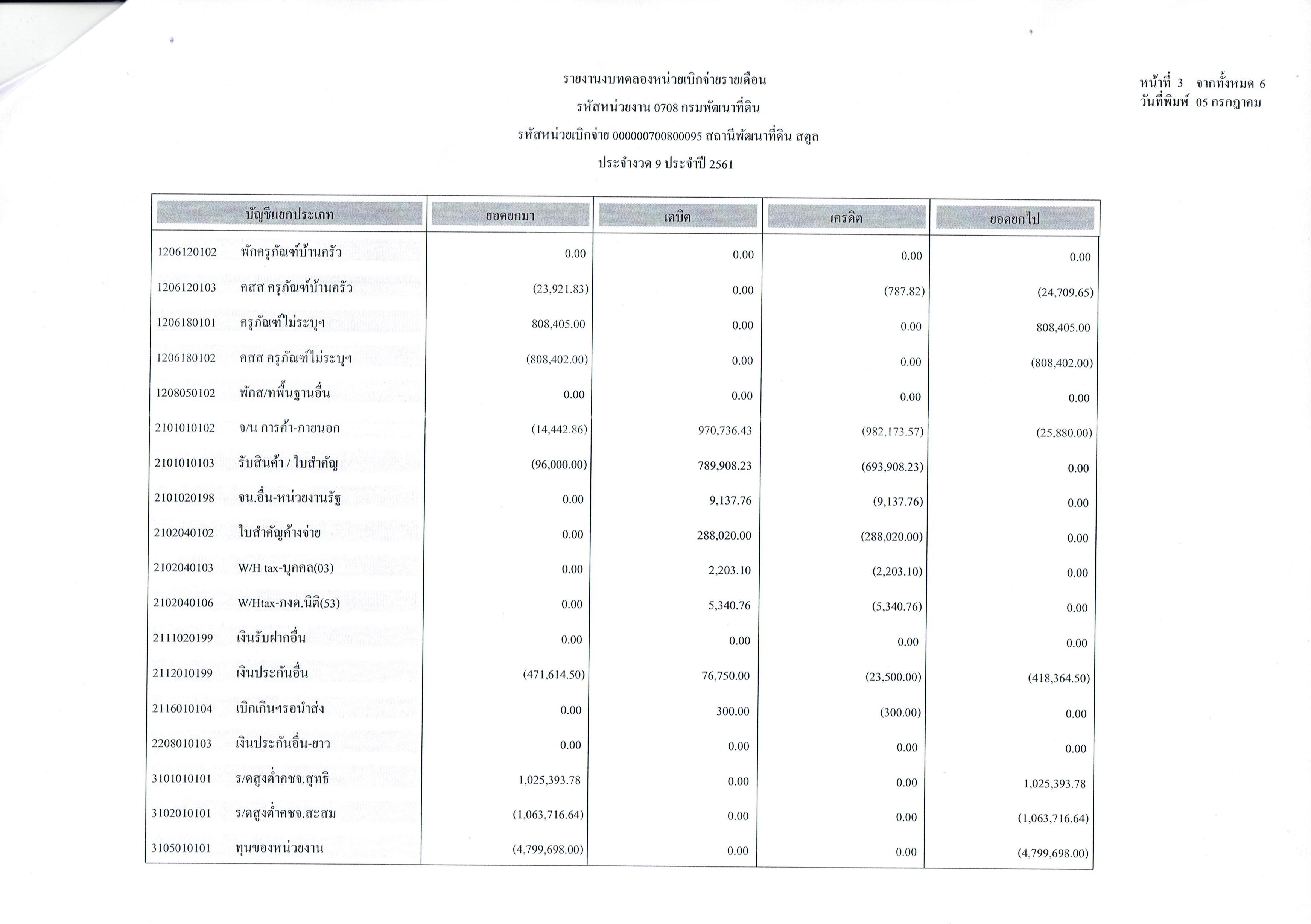 รายงานงบทดลองหน่วยเบิกจ่ายรายเดือนมิถุนายน ประจำงวด 9 ประจำปี 2561 3
