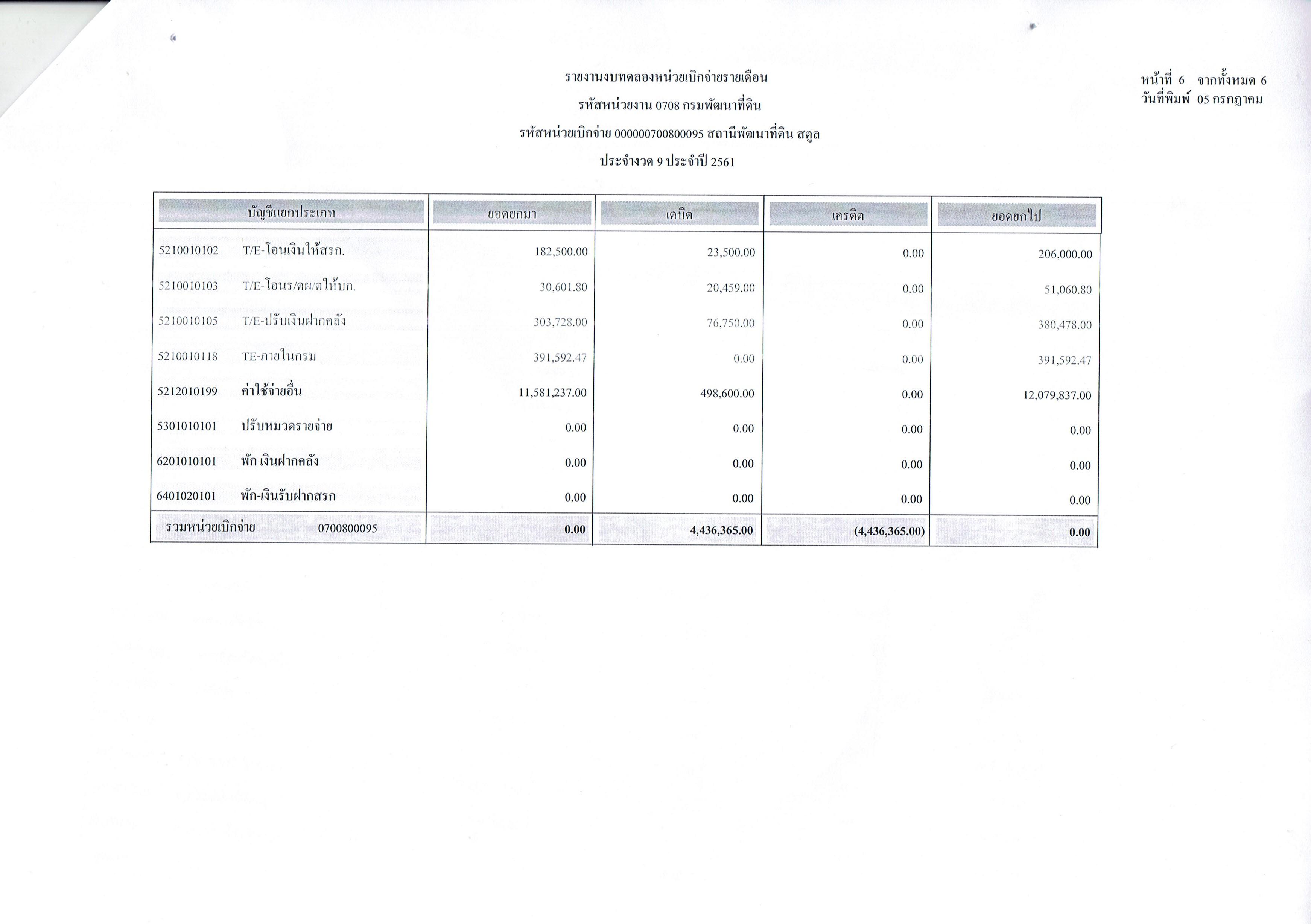 รายงานงบทดลองหน่วยเบิกจ่ายรายเดือนมิถุนายน ประจำงวด 9 ประจำปี 2561 6
