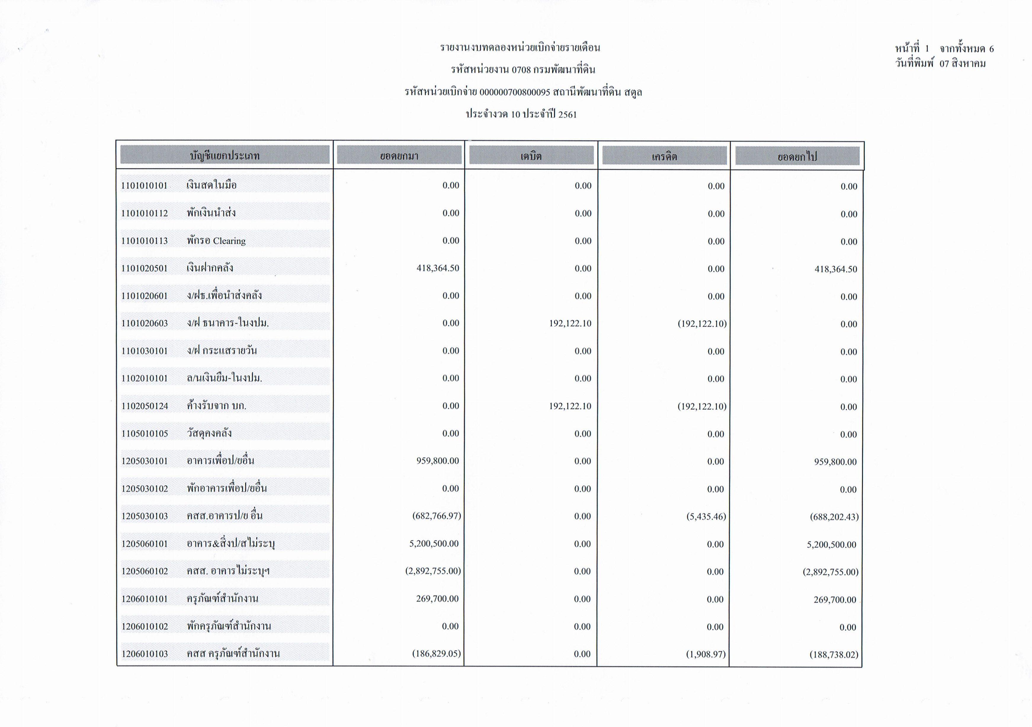 รายงานงบทดลองหน่วยเบิกจ่ายรายเดือนกรกฎาคม ประจำงวด 10 ประจำปี 2561_1