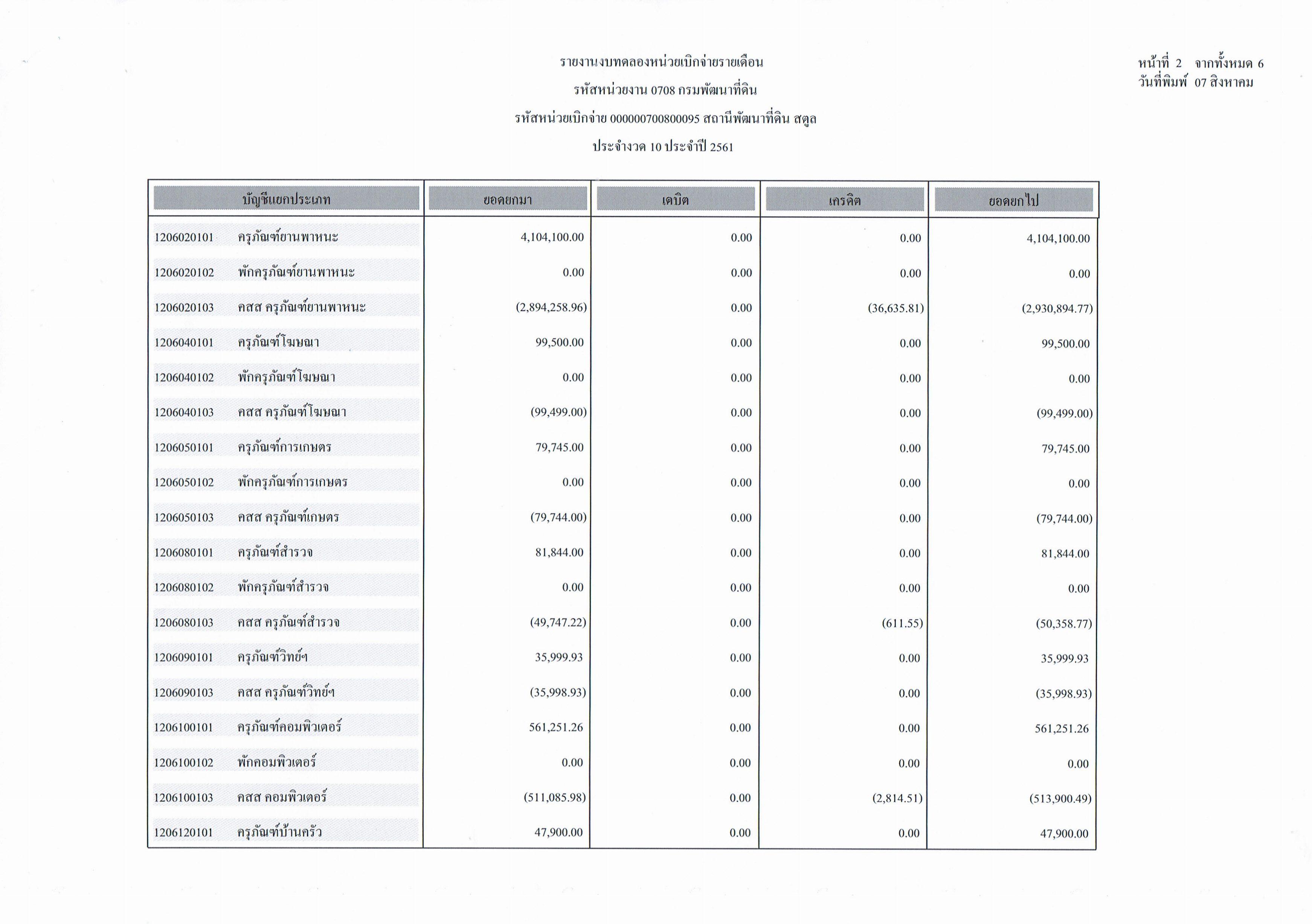 รายงานงบทดลองหน่วยเบิกจ่ายรายเดือนกรกฎาคม ประจำงวด 10 ประจำปี 2561_2