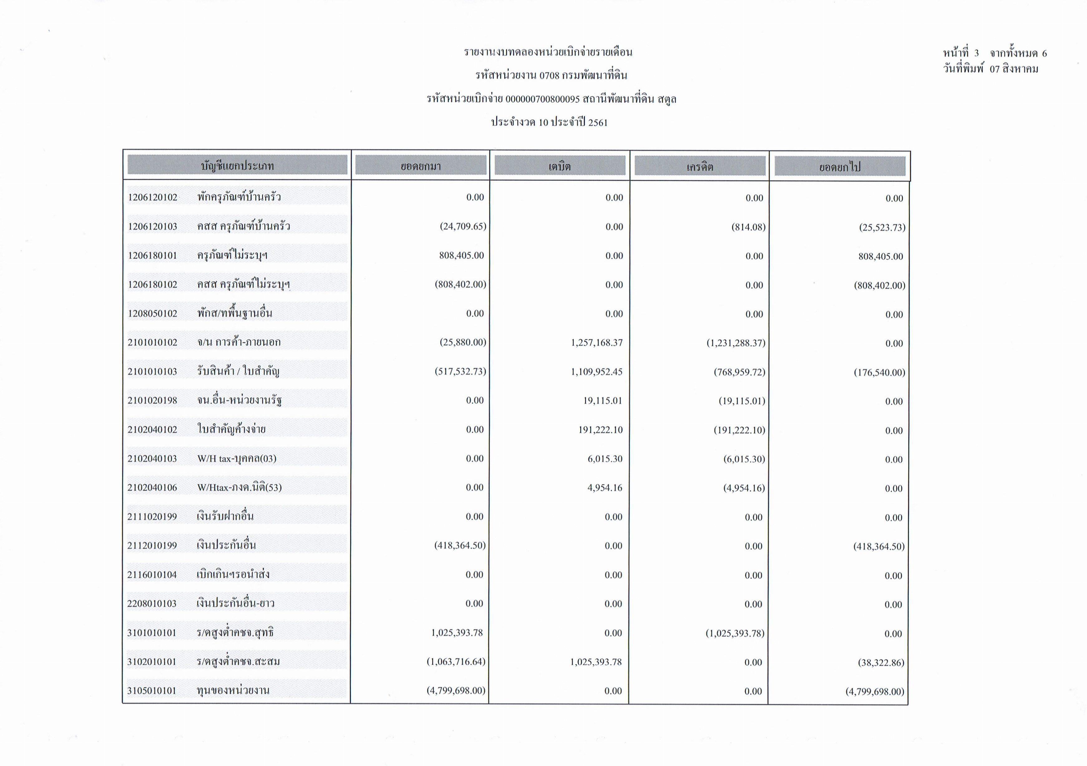 รายงานงบทดลองหน่วยเบิกจ่ายรายเดือนกรกฎาคม ประจำงวด 10 ประจำปี 2561_3