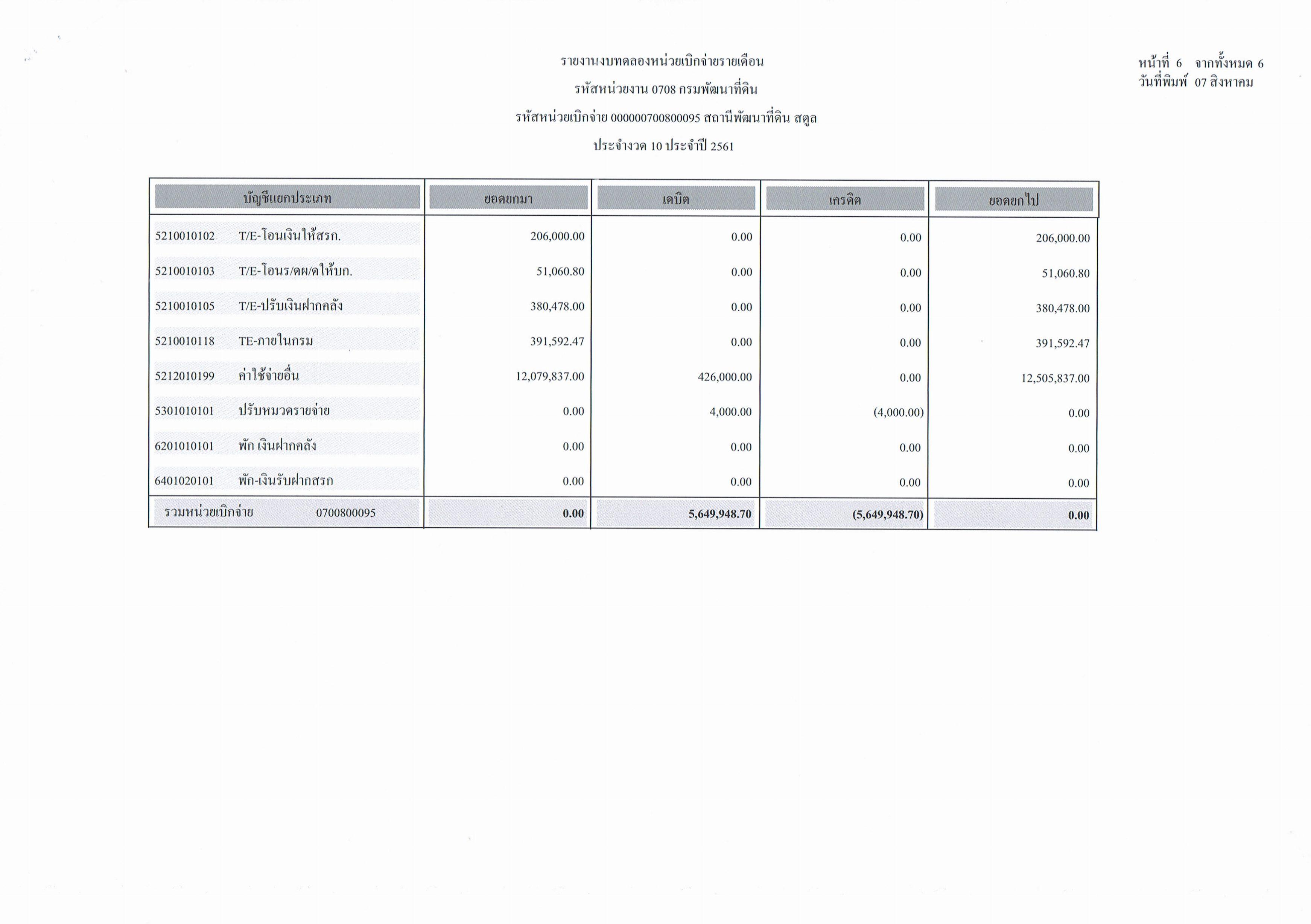 รายงานงบทดลองหน่วยเบิกจ่ายรายเดือนกรกฎาคม ประจำงวด 10 ประจำปี 2561_6