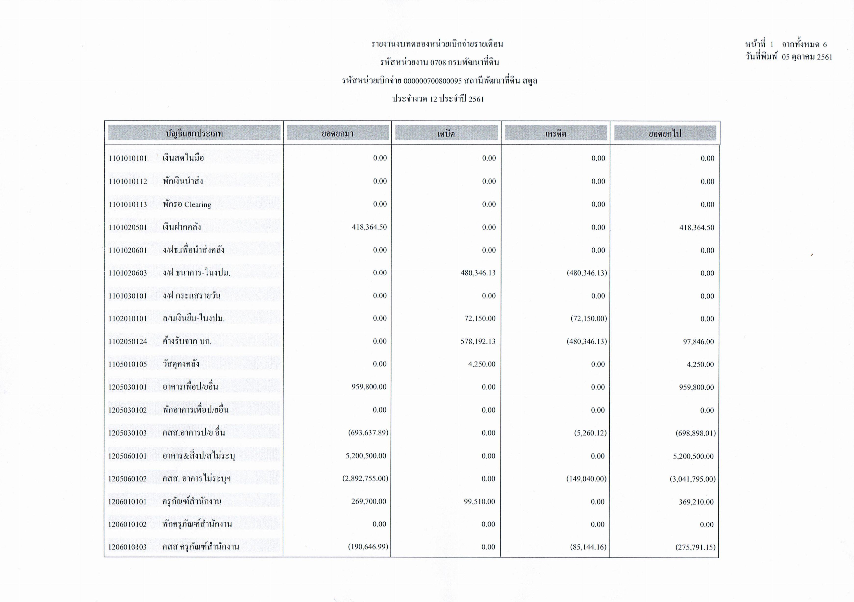 รายงานงบทดลองหน่วยเบิกจ่ายรายเดือนกันยายน ประจำงวด 12 ประจำปี 2561_1
