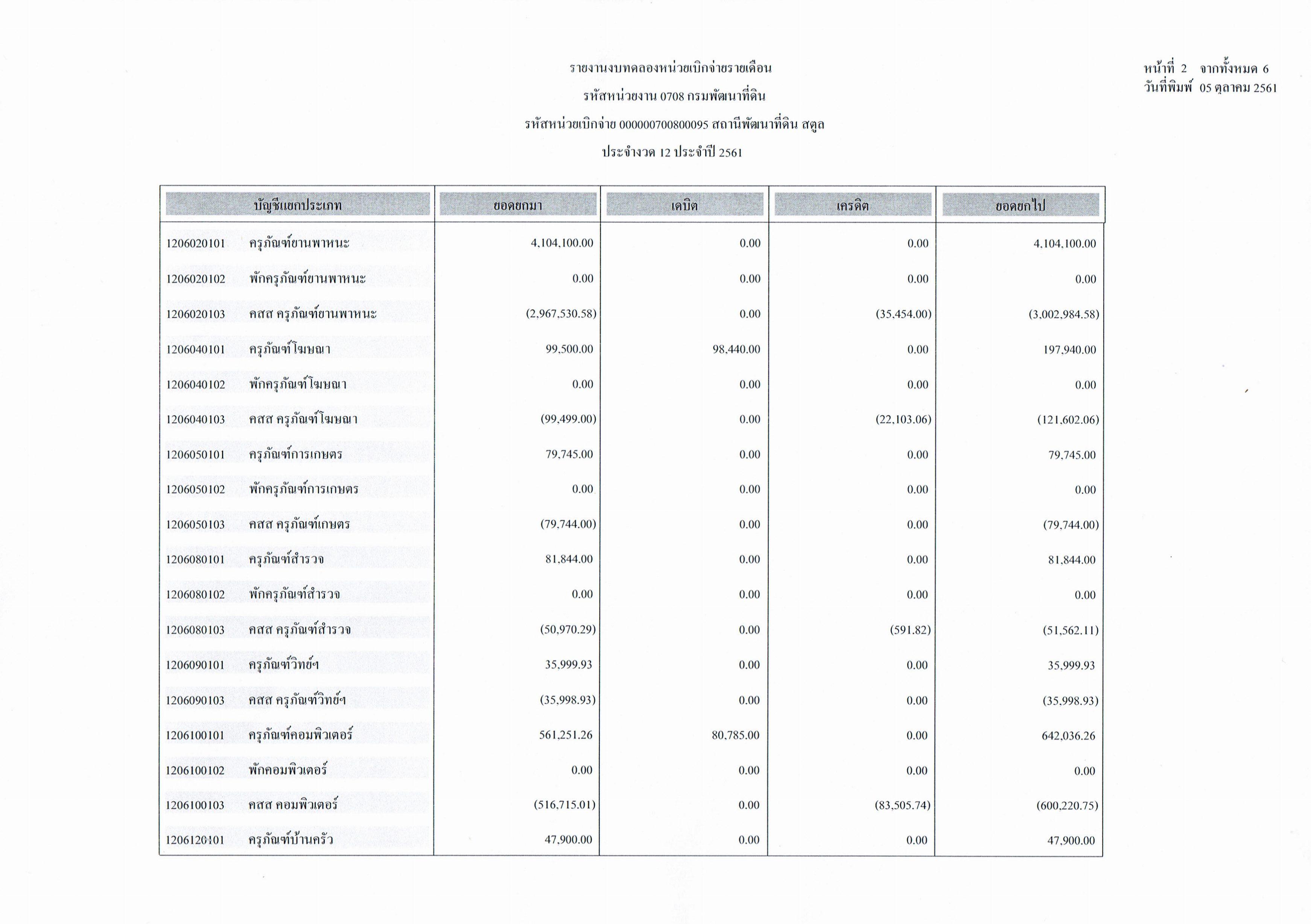 รายงานงบทดลองหน่วยเบิกจ่ายรายเดือนกันยายน ประจำงวด 12 ประจำปี 2561_2