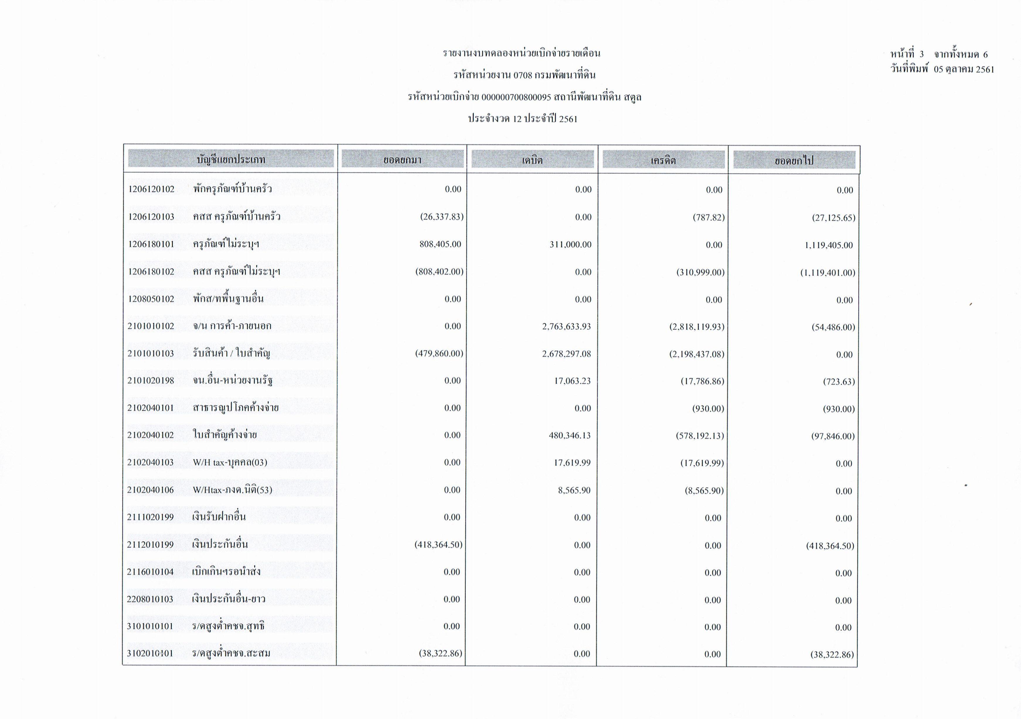 รายงานงบทดลองหน่วยเบิกจ่ายรายเดือนกันยายน ประจำงวด 12 ประจำปี 2561_3
